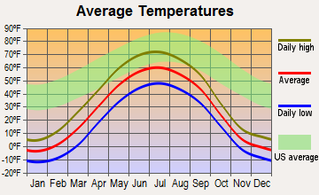 Beaver, Alaska average temperatures
