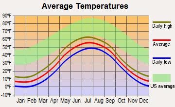 Bethel, Alaska average temperatures