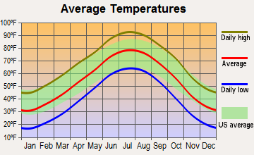 Hugoton, Kansas average temperatures