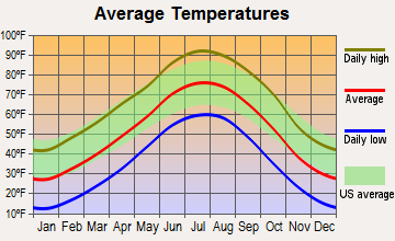 Horace, Kansas average temperatures