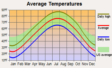 Highland, Kansas average temperatures