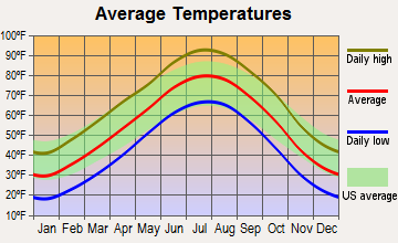 Dodge City, Kansas average temperatures