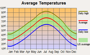 Deerfield, Kansas average temperatures
