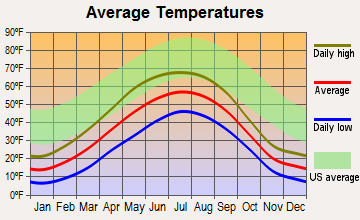Chickaloon, Alaska average temperatures