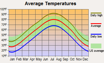 Clifton, Kansas average temperatures