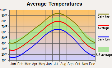 Bison, Kansas average temperatures