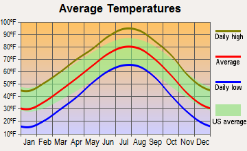 Ashland, Kansas average temperatures