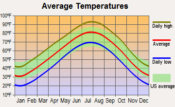Arkansas City, Kansas average temperatures