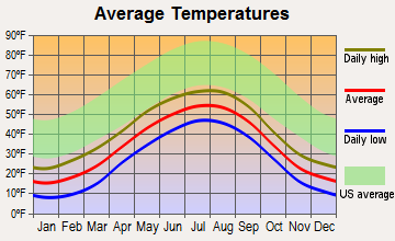 Clam Gulch, Alaska average temperatures