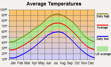 Tribune, Kansas average temperatures