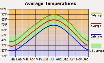 Shawnee, Kansas average temperatures