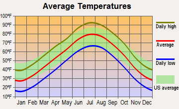 Russell, Kansas average temperatures