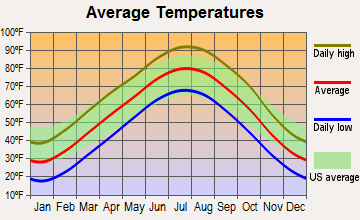Peabody, Kansas average temperatures