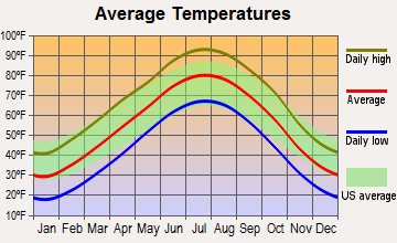 Pawnee Rock, Kansas average temperatures