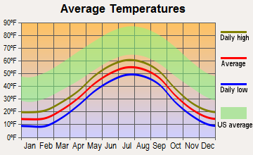 Dillingham, Alaska average temperatures