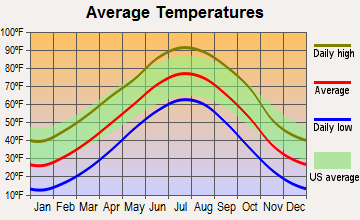 Oberlin, Kansas average temperatures