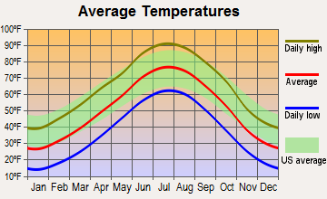 Oakley, Kansas average temperatures