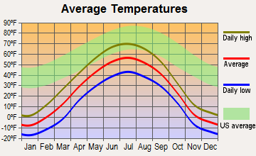 Dot Lake Village, Alaska average temperatures