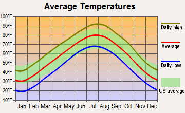 Mound Valley, Kansas average temperatures