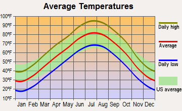 Minneapolis, Kansas average temperatures