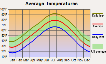Little River, Kansas average temperatures