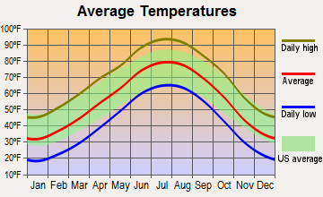 Liberal, Kansas average temperatures