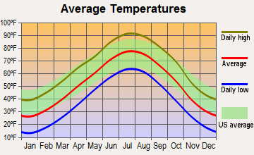 Lenora, Kansas average temperatures