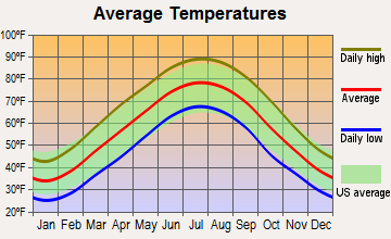 Bowling Green, Kentucky average temperatures