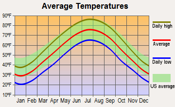 Burlington, Kentucky average temperatures