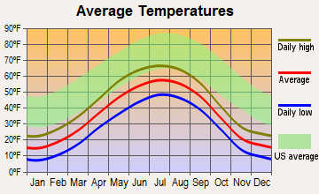 Fishhook, Alaska average temperatures