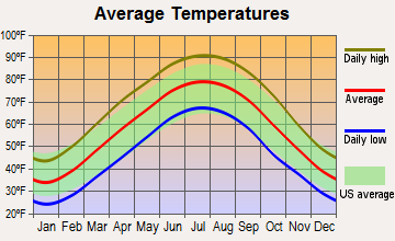 Dawson Springs, Kentucky average temperatures