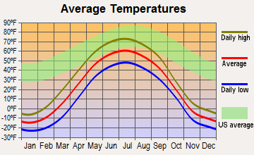 Fort Yukon, Alaska average temperatures