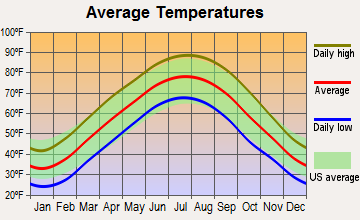 Hopkinsville, Kentucky average temperatures
