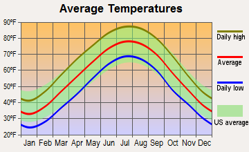 Hurstbourne Acres, Kentucky average temperatures