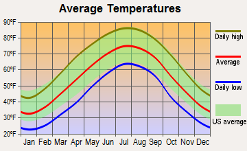 Hyden, Kentucky average temperatures