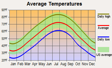 Jenkins, Kentucky average temperatures