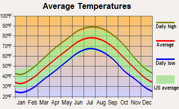 Kevil, Kentucky average temperatures