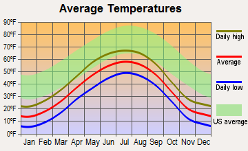 Gateway, Alaska average temperatures