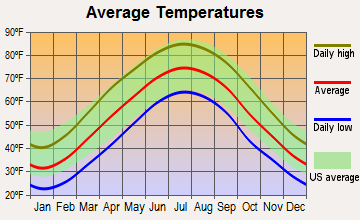 Louisa, Kentucky average temperatures