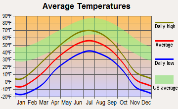 Glennallen, Alaska average temperatures