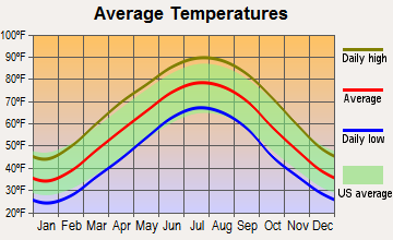 Oak Grove, Kentucky average temperatures