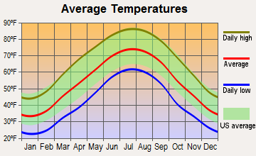 Pine Knot, Kentucky average temperatures