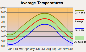 Prestonsburg, Kentucky average temperatures