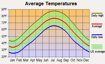 Russell Springs, Kentucky average temperatures