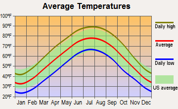 Sebree, Kentucky average temperatures