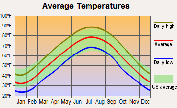Smithland, Kentucky average temperatures