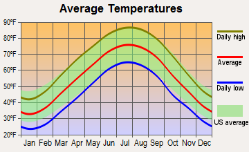 Stanford, Kentucky average temperatures
