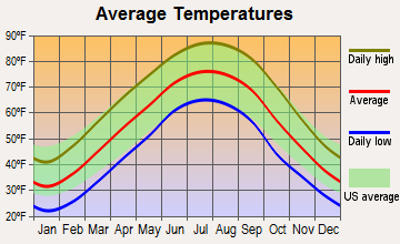 Vine Grove, Kentucky average temperatures