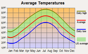 West Liberty, Kentucky average temperatures