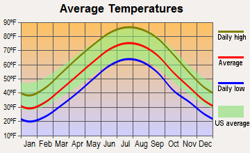 Williamstown, Kentucky average temperatures